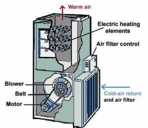 Electric Furnace Diagram