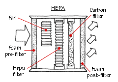 A HEPA filter captures miniscule particles in the air.