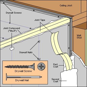 Drywall Types & Parts Diagram  ©HomeTips