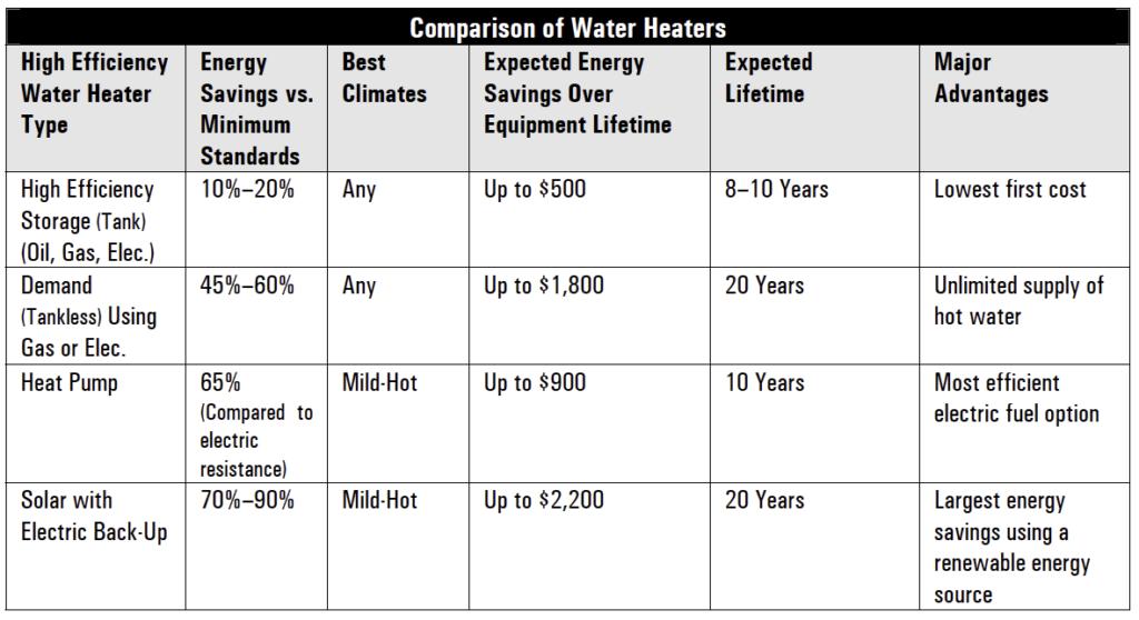 Water Heater Comparison DOE