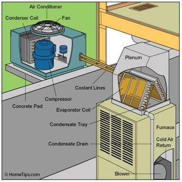 buy central air conditioner diagram