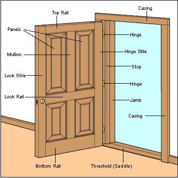 Panel Door Construction Diagram© HomeTips