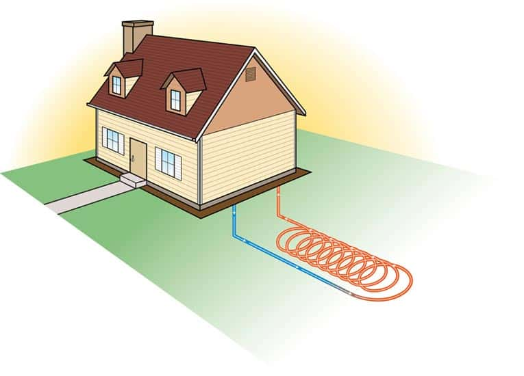 Ground-source heat pump draws warmth from the ground.