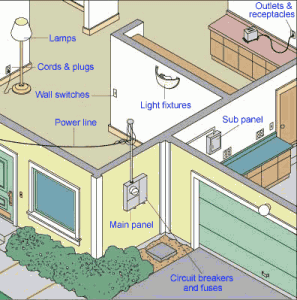 house electrical systems