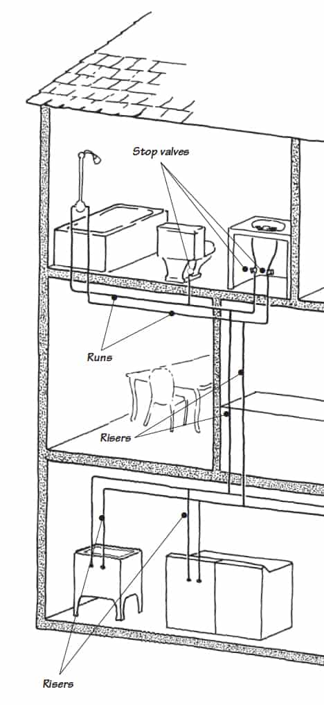 Drawing of a house's water supply system including stop valves, runs, and risers.