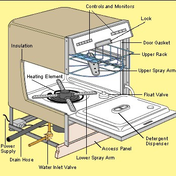 Cut-away diagram of a dishwasher including internal and external parts.