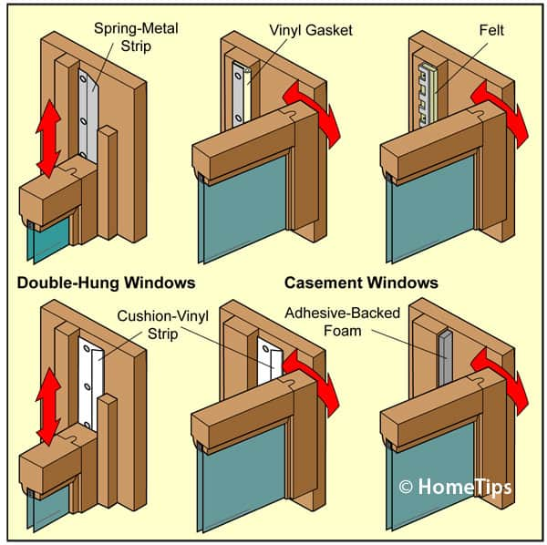 Diagram showing different types of window weatherstripping including vinyl, felt, and spring-metal.