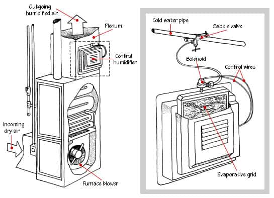 central humidifier on air conditioner