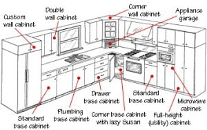 Conventional kitchen cabinets include a variety of base, wall, and tall units.