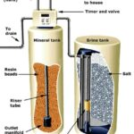 Diagram of a water softener's parts, including control valve, brine and mineral tanks.