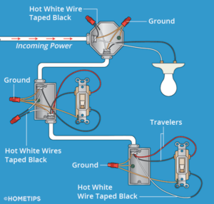 Wiring diagram for 3-way light switches, including wire colors and power source direction