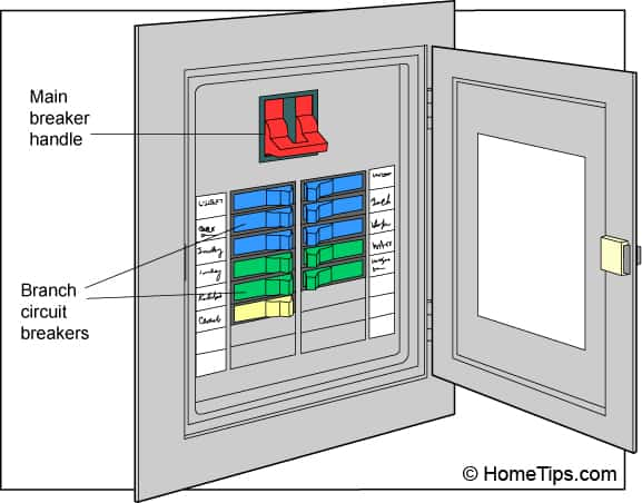 Diagram of an electrical panel including color-coded branch circuit breakers and a main breaker handle.