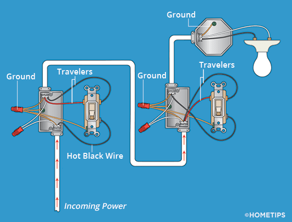 Wiring diagram for 3-way light switches, including interconnecting wires and a power source direction.