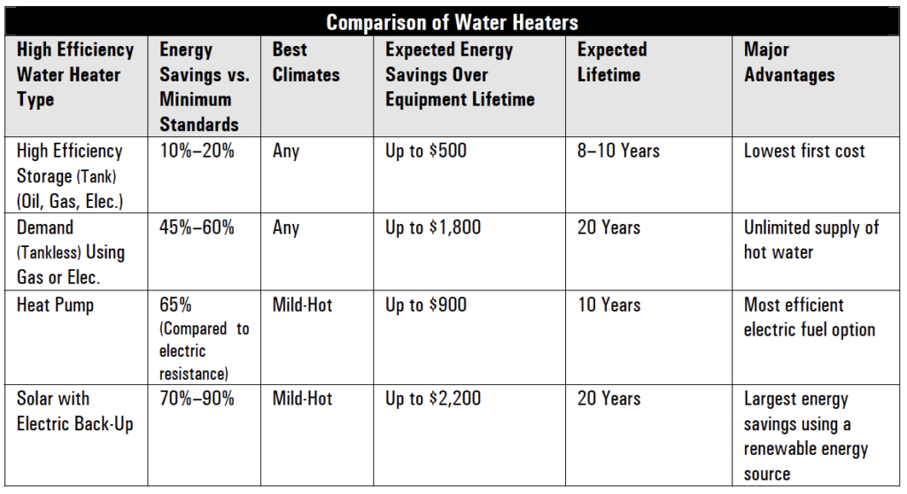 Water Heater Comparison DOE
