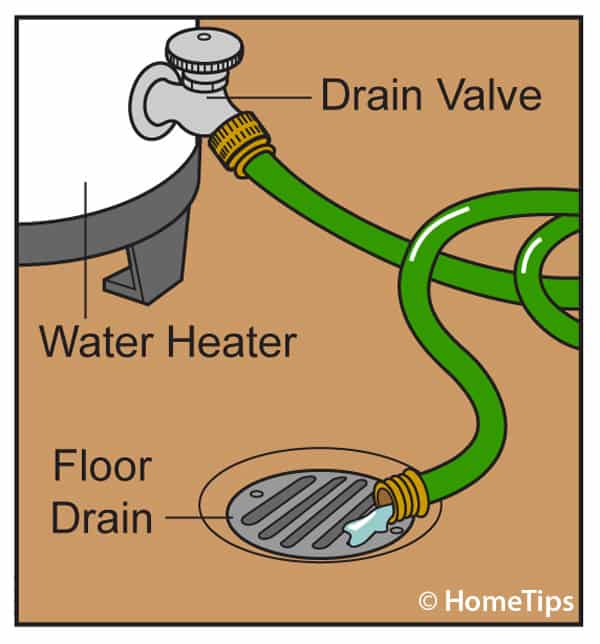 Diagram of hose emptying from a tank drain valve to a floor drain.