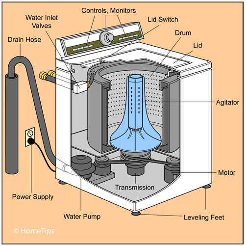 Cutaway diagram of a top-loading washing machine including internal and external parts.
